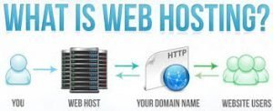 Best Website Hosting Provider For SEO