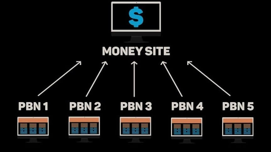 How To Setup and Hide Your PBN Websites the Right Way