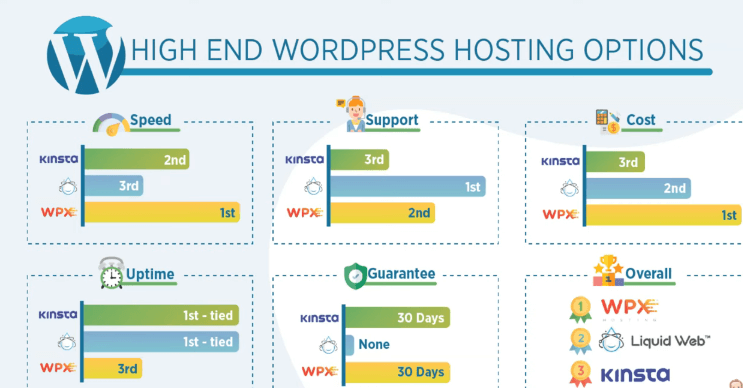 which hosting is best for wordpress