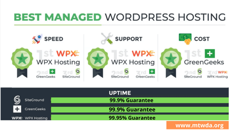 Best Managed WordPress Hosting